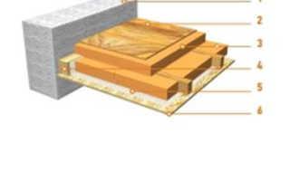 Теплоизоляция потолка дома со стороны чердака: утепление чердачного перекрытия по деревянным балкам