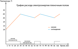 Инфракрасный теплый пол: пленочный, стержневой и карбоновый пол, расход электроэнергии