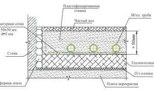 Теплый пол Valtec: инструкция и устройство системы