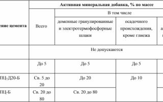 Цемент М500: характеристики, удельный вес и насыпная плотность марки ПЦ500, свойства Д0 и фасовка в мешки по 50 кг