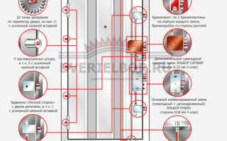 Двери «Эльбор» (48 фото): входные металлические взломостойкие и бронированные модели, размеры и отзывы покупателей