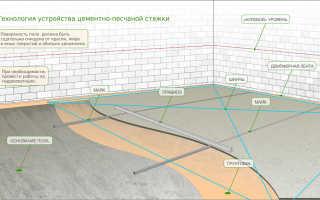 Песчано-цементная стяжка: устройство и плотность кг на м3